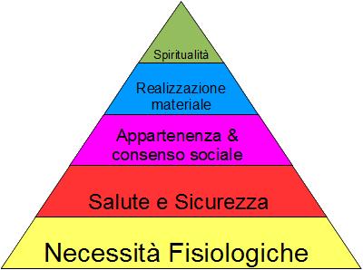 scala_di_abraham_maslow_italiano