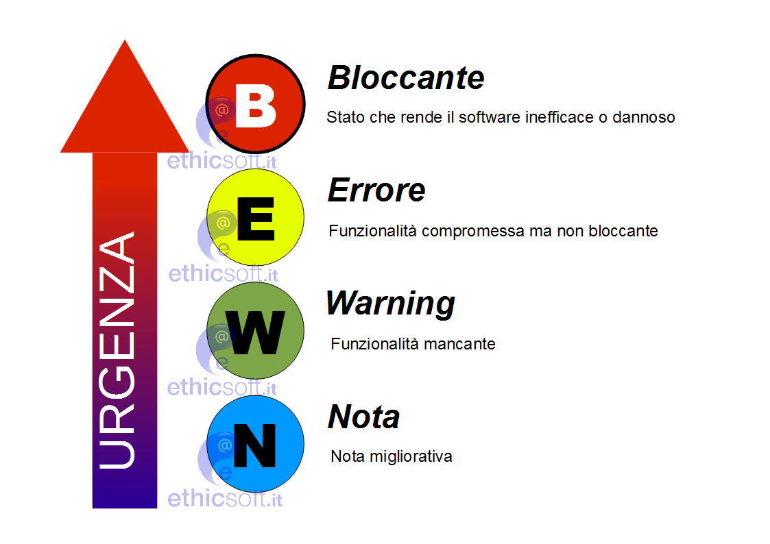 test-debug-classificazione-bachi-errori-problemi-software